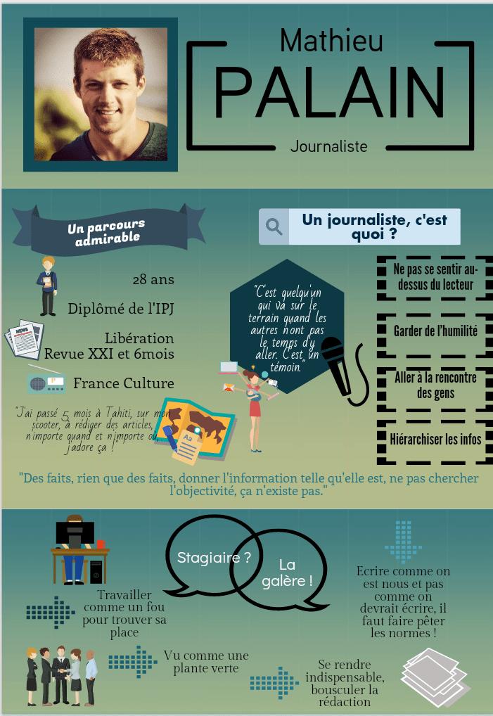 Infographie sur Mathieu Palain