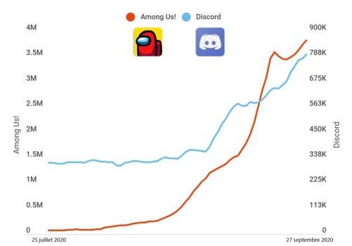 Graphique téléchargement Among Us et Discord